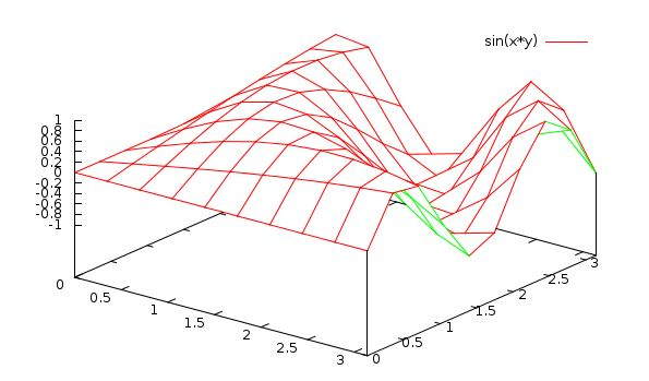 5 3  3-D Plots with Gnuplot — PHYS 27 Scientific Computing